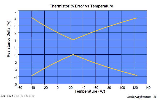 用于远程系统的微型模拟输出温度传感器的详细资料概述