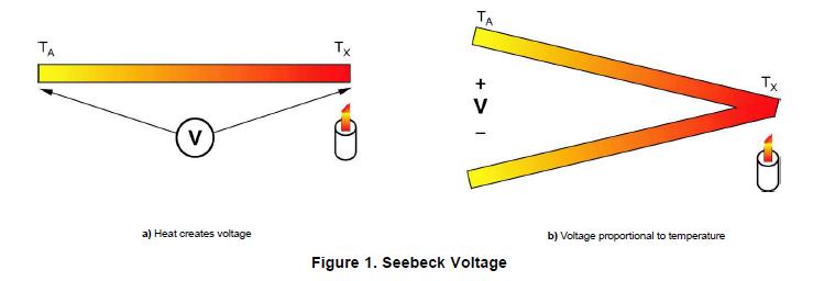 如何用DSADC来测量热电偶的详细资料概述(免费下载)