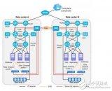 存储双活:怎样拥抱业务集群和虚拟机