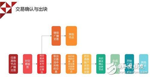 快速了解!许理对区块链技术瓶颈的几点分析及应对策略