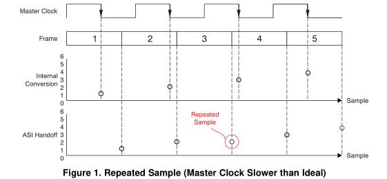 音频编解码器的音频串行接口配置