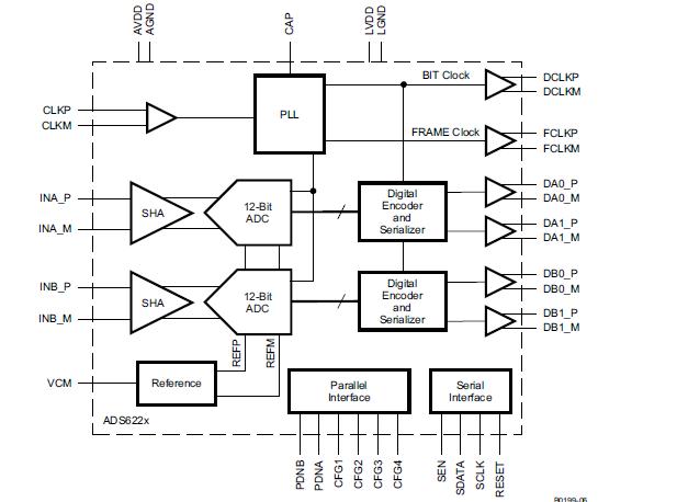 具有串行LVDS接口的高性能双通道12位ADC ADS622X系列的详细资料概述