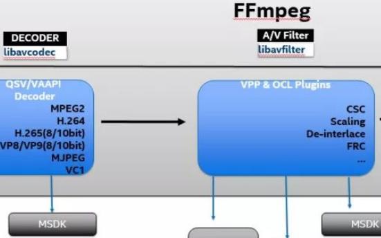 纵览FFmpeg硬件加速方案,涉及主流硬件和操作...