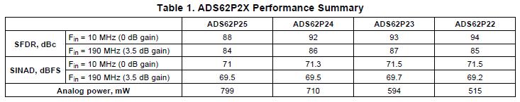ADS62P2X系列具有具有DDR LVDSMCOS输出的双通道12位的ADC的资料概述