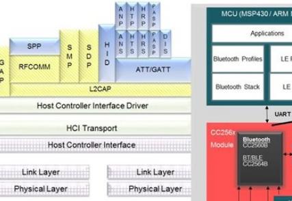 了解Bluetooth的软件开发套件SDK