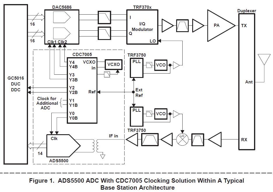 限制性试剂影响ADC的信噪比性能和CDC7005与ADS5500的比较详细概述
