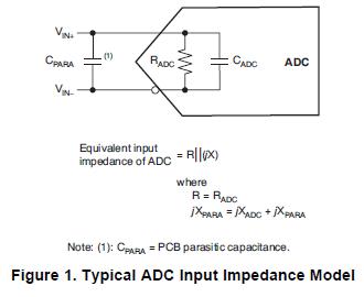 如何快速测量ADC输入阻抗和印刷电路板(PCB)寄生的步骤详细概述