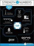 全球领先的GaN RF供应商如何炼成?Qorvo的GaN优势图解