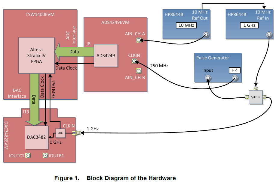 Altera FPGA和TI的ADS4249和DAC382之间的接口的详细阐明(免费下载)
