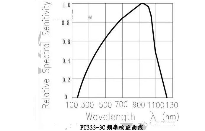 一文解读GE、飞利浦、欧司朗LED球泡灯测试数据分析