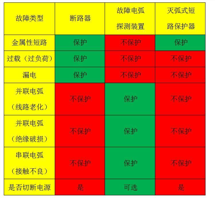 什么是故障电弧探测装置_故障电弧探测装置和灭弧式短路保护器的区别
