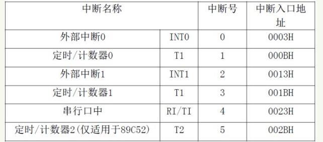 51单片机的中断体系结构_中断的响应过程