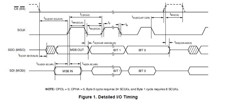 TSC2008的介绍和应用的详细英文原版资料概述(免费下载)