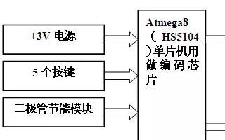 采用Atmega8作为红外发射编码和接收解码芯片设计