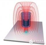 电涡流传感器概述  电涡流测量原理