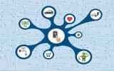 物联网原理和它的应用与技术的资料概述