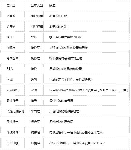 PCB龙8国际娱乐网站之柔性电路板的制造文件