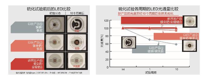 ROHM开发出业界首款无银红色LED 兼具抗硫化...