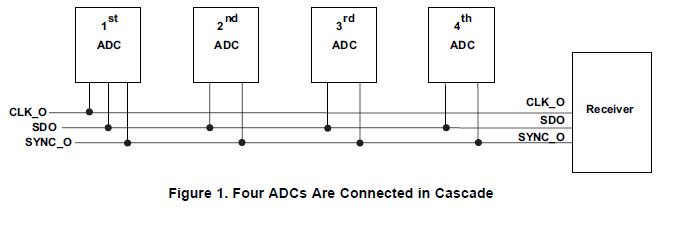 多个ADC如何工作在级联模式中使用的详细资料概述