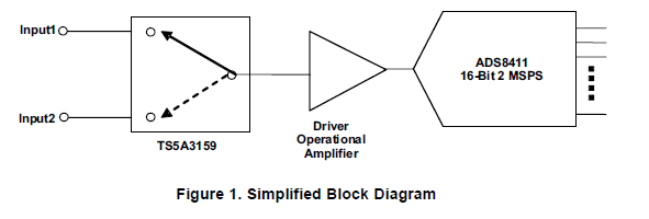 如何将多个输入信号多路复用到单个高分辨率高速SAR模数转换器的概述