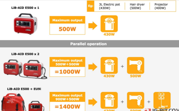 HONDA本田推出了储能电源LiB-AID E500