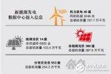 江苏新能源发电数据中心建成投用