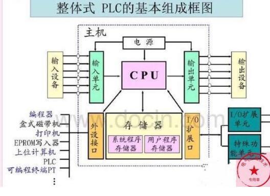 电气技术PLC详解(结构、工作原理、程序编制、指令集)