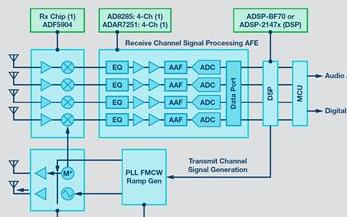 24GHz雷达传感器平台及应用方案