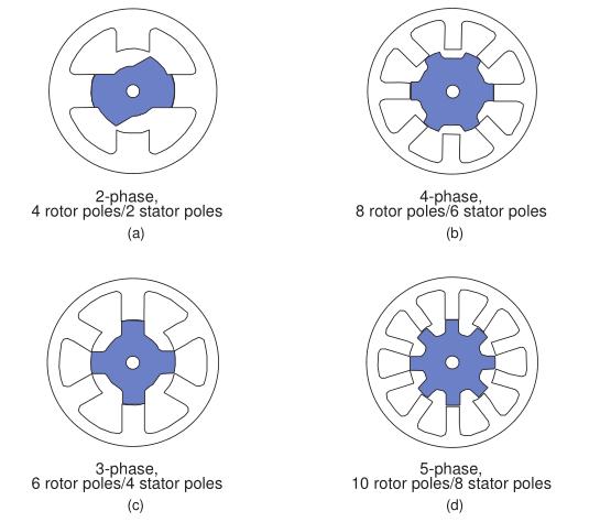 开关磁阻电机控制——基于TMS320F240的基本操作和实例