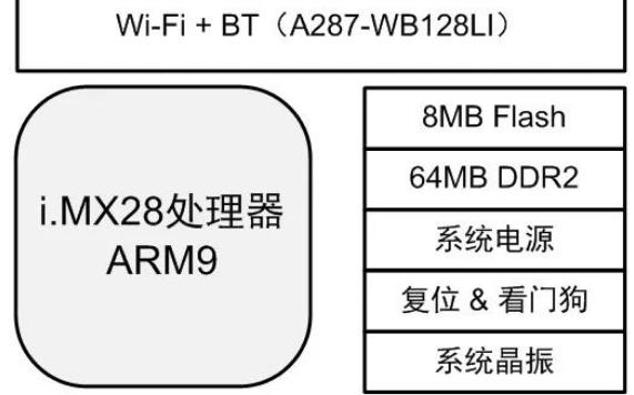 基于ARM9、Cortex-A系列高性能SoC无线核心板设计