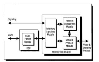 TI产品应用之语音电缆白皮书(线缆 CPE 产品 )
