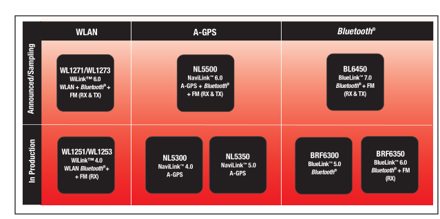 TI带来无缝移动无线连接的集成解决方案组合