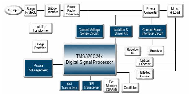 TI数字电机控制中RS-485的应用