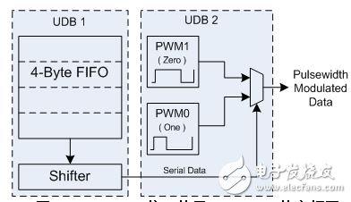 可编程逻辑在微控制器中起什么关键作用