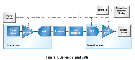 TI芯片ADC08D1000信号路径分析