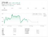 陆奇离职 百度股价盘前大跌一度超过6%,缩水约61亿美元
