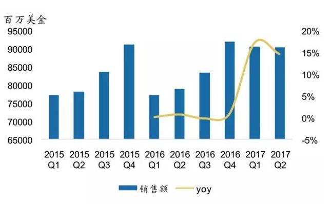 半导体新增投资247亿元,半导体资本开支大幅增长