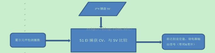 转轮电机控制系统的圈数检测