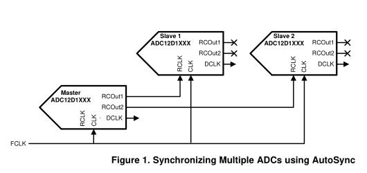 AN-2132在系统中同步多个GSP ADC:AutoSync特性