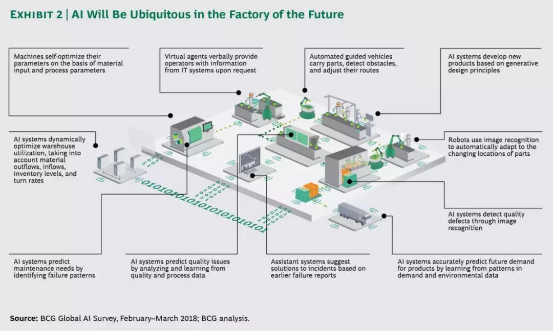未来的工厂会是什么样子的呢?人工智能(AI)在未来的工厂的作用概述