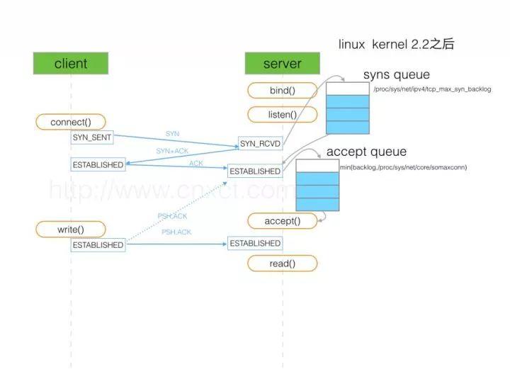 TCP半连接队列和全连接队列的可能和出现问题和解决方案