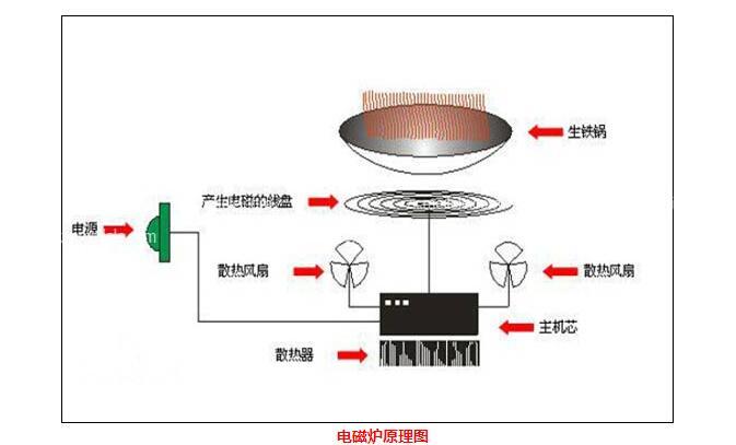 电磁炉故障判别方法_电磁炉七大常见故障与维修方法