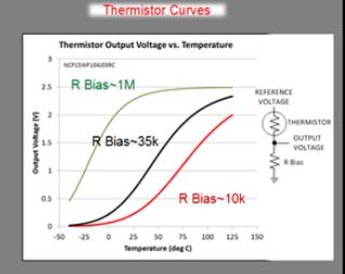 LM57-Q1温度开关在智能汽车中的设计