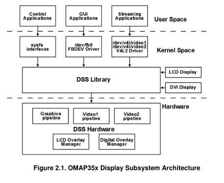 OMAP35x Linux PSP数据表