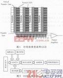 基于FPGA的轉移型面陣CCD驅動電路設計