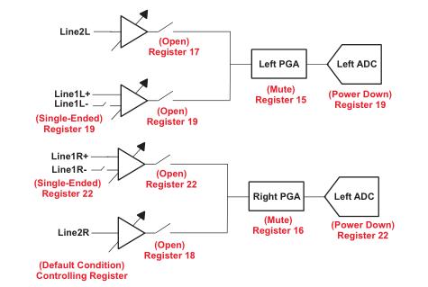 TLV320AIC3104编程简单易行