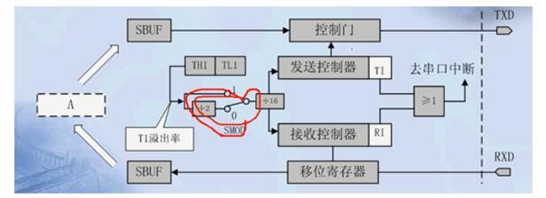 单片机C语言之串口通信协议