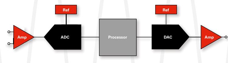 TI放大器和数据转换器选择指南