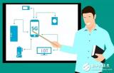 物联网应用带动低功耗物联网技术的发展