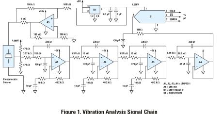TI芯片ADC128S052提高机械振动分析